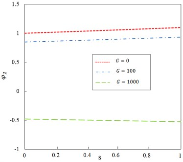 Relationship between ratio φ2 and dimensionless parameter s for different shear modulus of Pasternak (n=5)