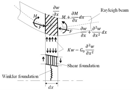Deflected differential layered-beam element with a Pasternak middle layer