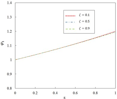 Relationship between ratio φ1 and parameter s for different axial compression  ratio ζ and G0=100