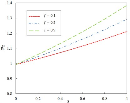 Relationship between ratio φ2 and parameter  s for different axial compression  ratio ζ and G0=100