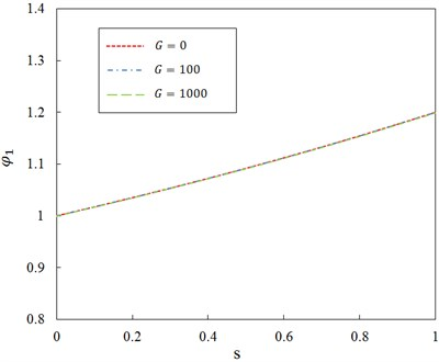Relationship between ratio φ1 and dimensionless parameter s for different shear foundation modulus of Pasternak layer and ζ=0.5