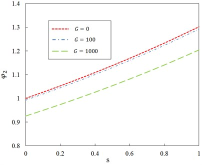 Relationship between ratio φ2 and dimensionless parameter s for different shear foundation modulus of Pasternak layer and ζ=0.5