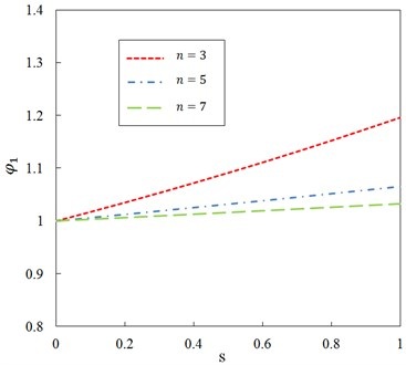 Relationship between ratio φ1 and dimensionless parameter s for different  mode number n and G0=100