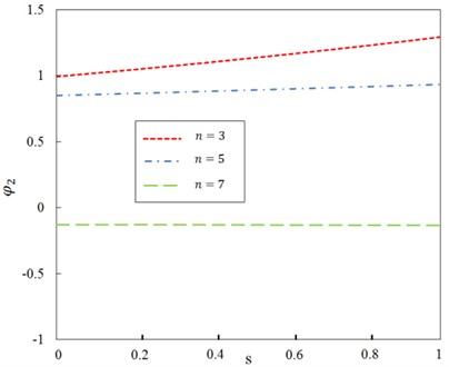 Relationship between ratio φ2 and dimensionless parameter s for different  mode number n and G0=100
