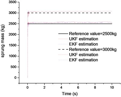Comparison of the sprung mass  estimation results