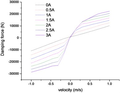 Damping force-velocity characteristics  for different control currents