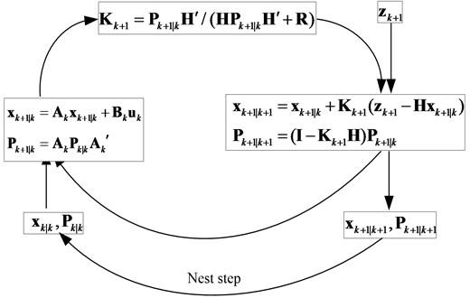 Flowchart of KF