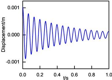 Vibration decay curve
