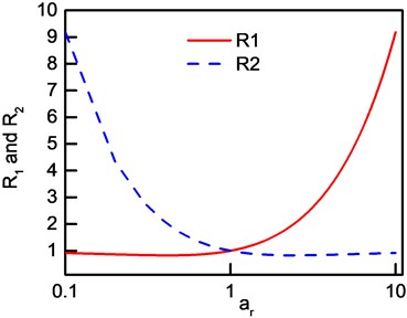 The curves of R1 and R2