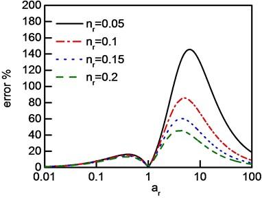 System error of IDRM: a) nr>1, b)nr<1