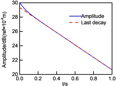 Logarithm of vibration amplitude  and its last decay curve