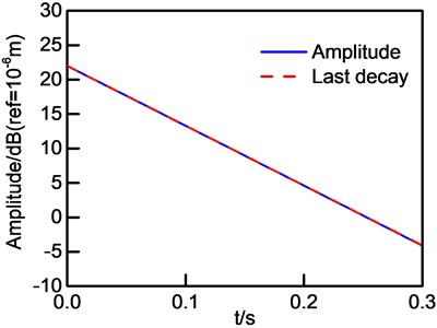 New u1 and its last decay curve