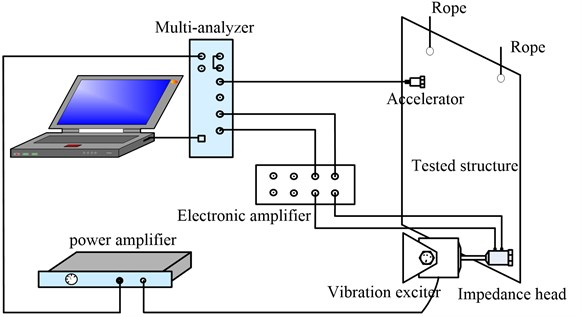 Experimental system