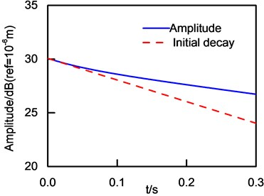 Logarithm of vibration amplitude  and initial decay curve
