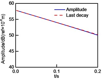 The evolutionary of u1and its related last decay curves: a) u1 and its last decay curve in initial generation; b) u1 and its last decay curve in first generation; c) u1 and its last decay curve  in second generation
