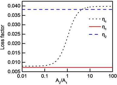 Frequency-band loss factor: a) case 1, b) case 2, c) case 3, d) case 4