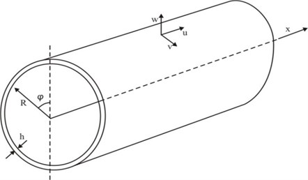 The geometry model of cylindrical shell