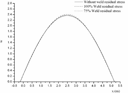 Mode shapes of cylindrical shell with different weld residual stress amplitude at φ=0