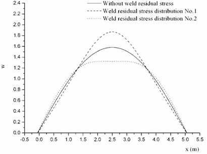 Mode shapes of cylindrical shell with different kind of weld residual stress distribution at φ=0