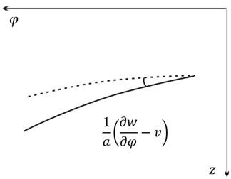 Element body section angle