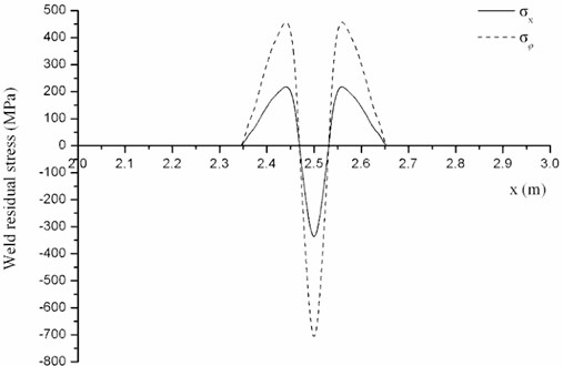 Weld residual stress distribution No. 2