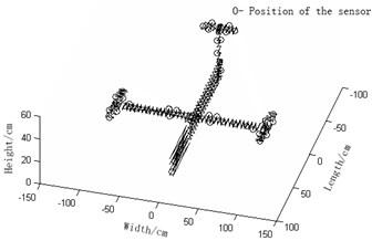 Sensor arrangement of varied methods