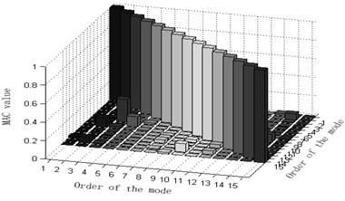 Column diagram of MAC matrix in applying varied methods