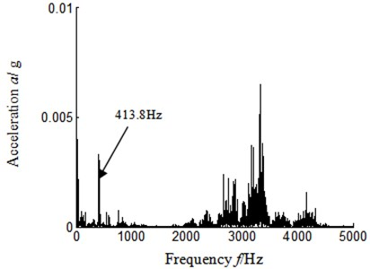Autocorrelation function frequency spectrum-sensor installed turbine casing vertical upper