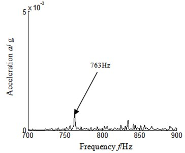 Autocorrelation function frequency spectrum local amplification 1