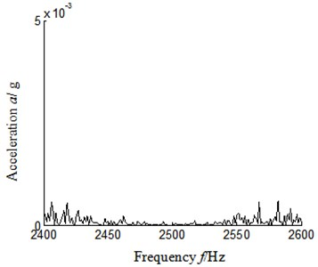 Autocorrelation function frequency spectrum local amplification 2