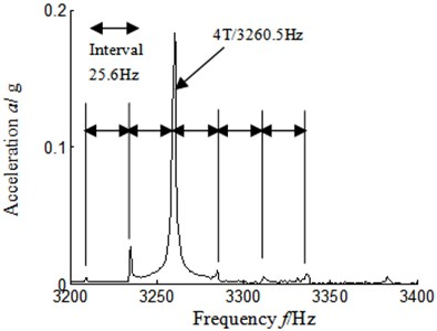 Autocorrelation function frequency spectrum local amplification 3