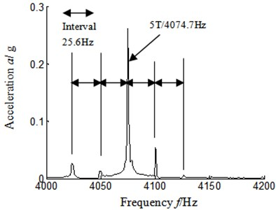 Autocorrelation function frequency spectrum local amplification 4