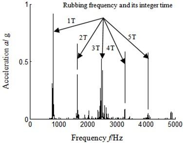 Autocorrelation function  frequency spectrum