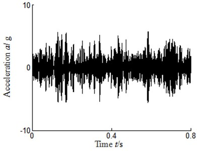 Time domain signal