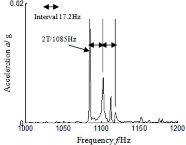 Autocorrelation function  frequency spectrum local amplification