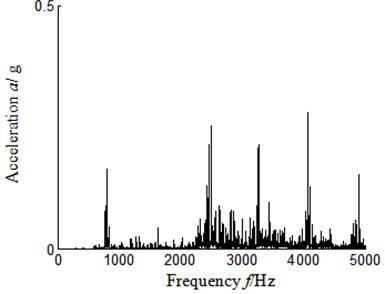 Frequency domain signal-sensor installed turbine casing vertical upper