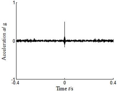 Autocorrelation function-sensor installed turbine casing vertical upper