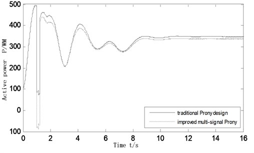 Active power oscillation curves of the inter-tie 7-8 as system operating mode changing