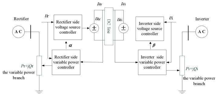 Diagram of interaction of AC/DC system