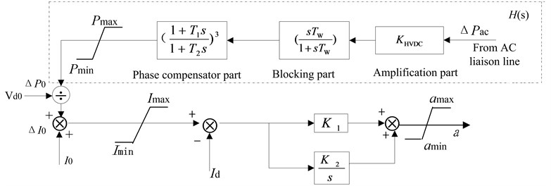 DC modulation controller model