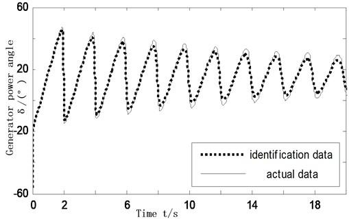 Identified model output data versus actual data