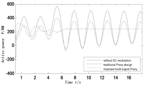 Active power oscillation curves of the inter-tie 7-8