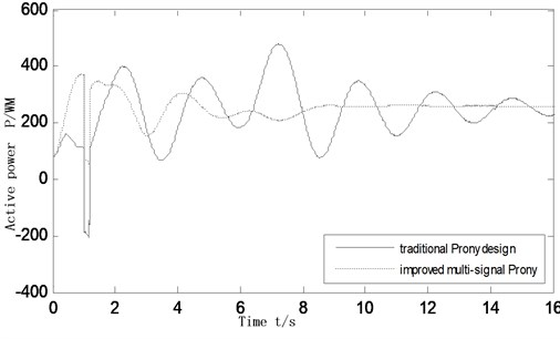 Active power oscillation curves of the inter-tie 7-8 as system failure mode changing