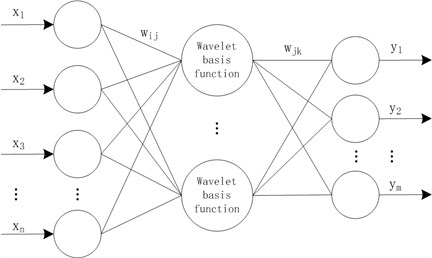 Topology of wavelet neural network