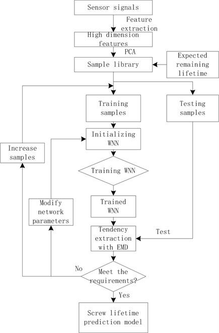 Flow chart of building prediction model