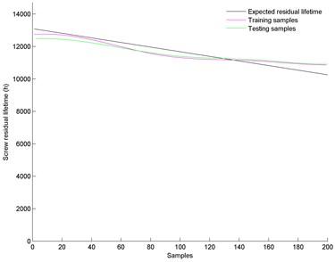 Screw residual lifetime prediction results