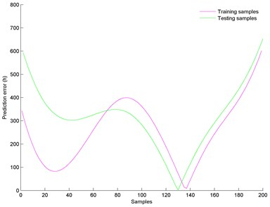 Prediction error of the proposed model