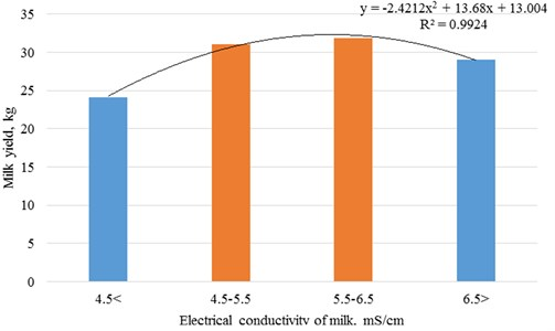 Dependence of productivity of cows on electrical conductivity of milk