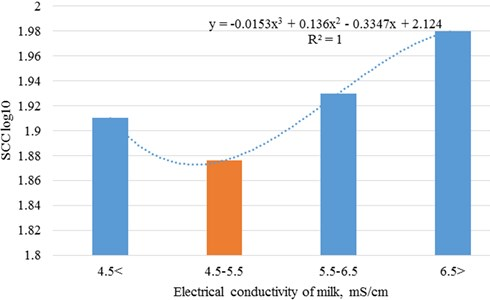 Dependence of somatic cell count on cows' electrical conductivity of milk
