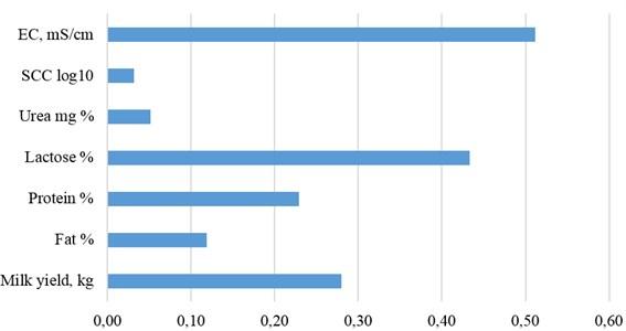 Heritability of milk traits
